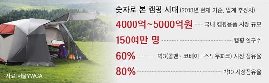 한국 캠핑족은 봉? 텐트 값 일본보다 배 가까이 비싸