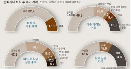 강북·교외·귀촌 … 노후 비용 줄인다면 선택지는 3곳